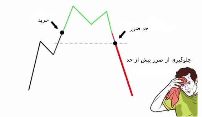 مفهوم stop limit و اموزش کارکرد در بایننس